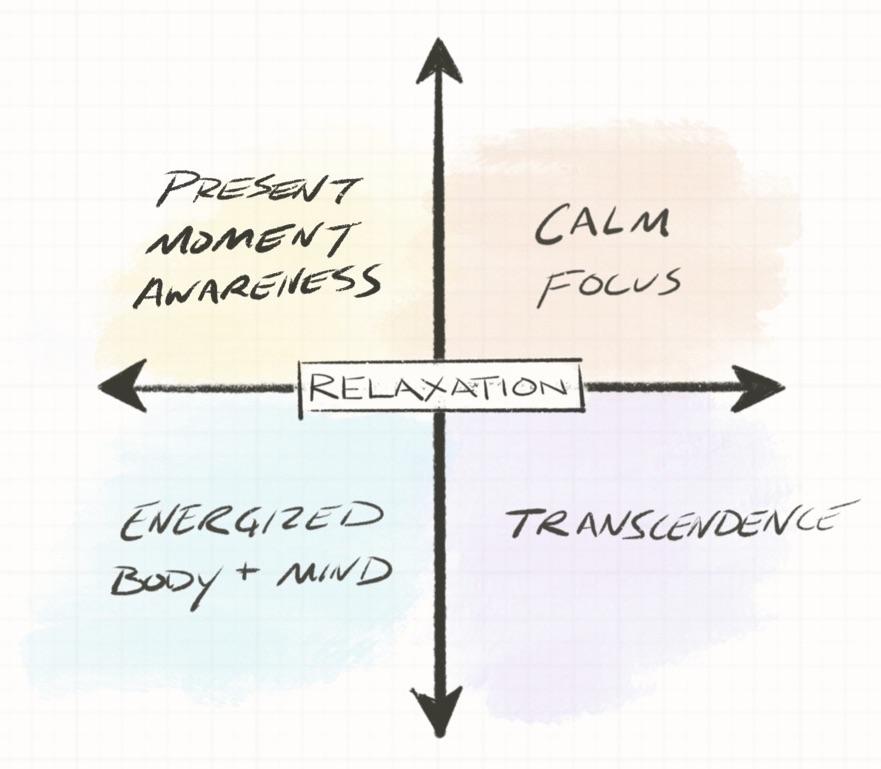 200 hour Online Meditation Teacher Training \u2014 The Veda Center