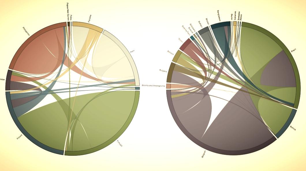 Chord Diagrams in D3 \u2014 delimitedio