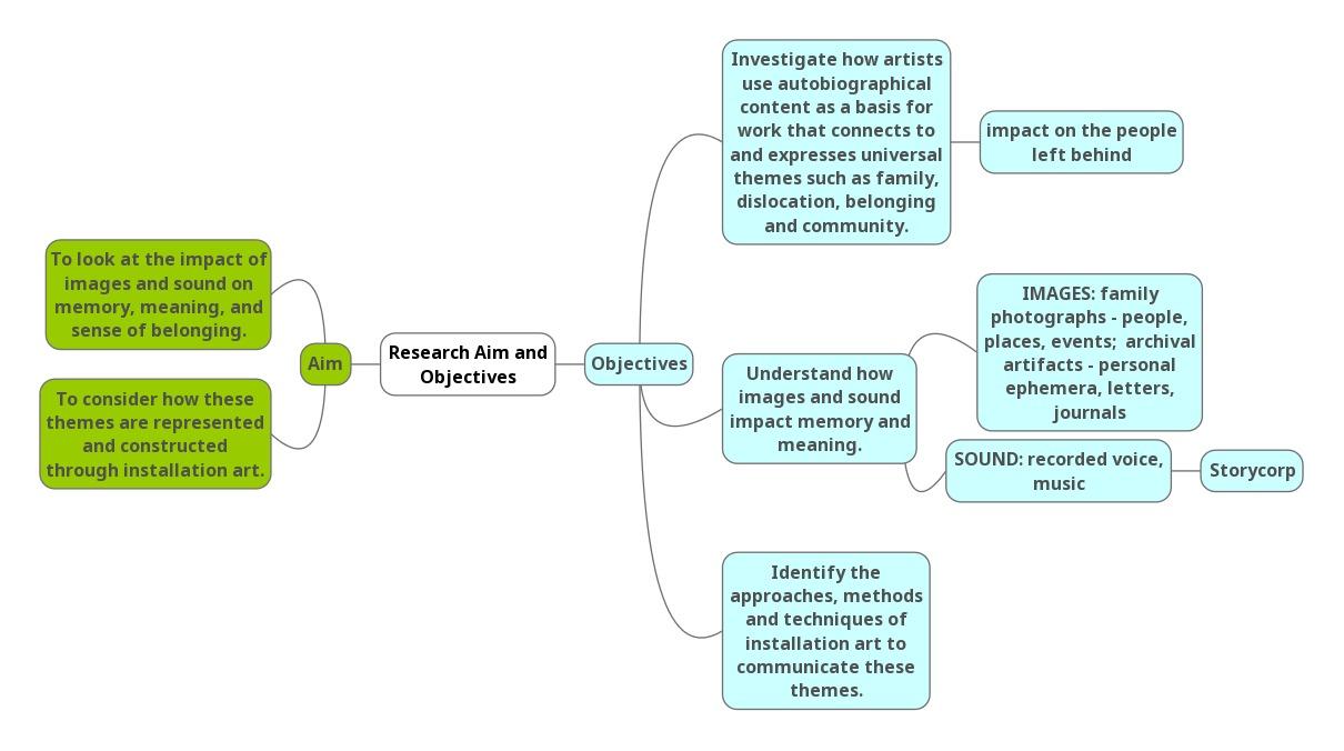 Research Aim + Objectives, v1 \u2014 KELLY M O\u0027BRIEN