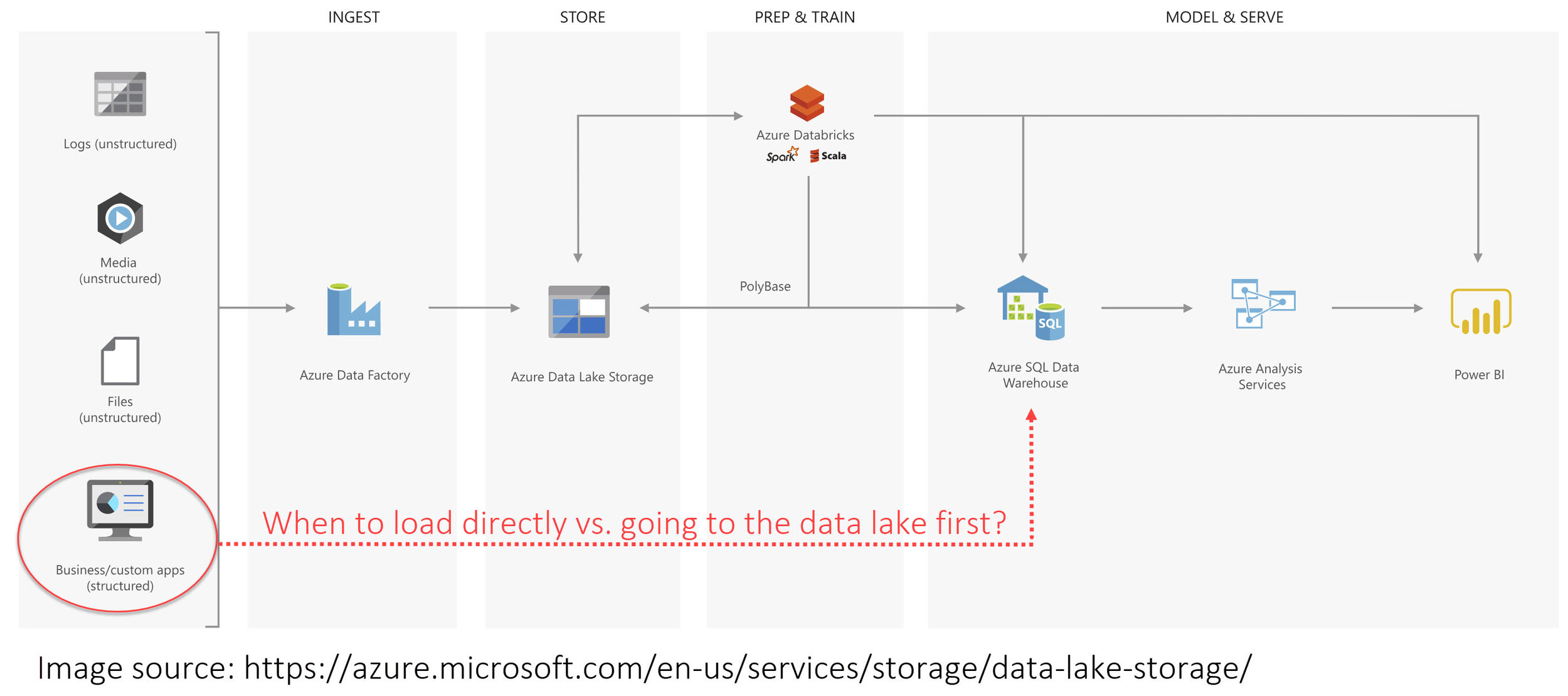 When Should We Load Relational Data to a Data Lake? \u2014 SQL Chick