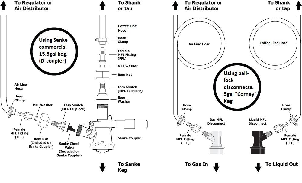 keg box diagram