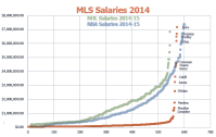 Visualizing MLS Salaries Compared to Other U.S. Leagues ...