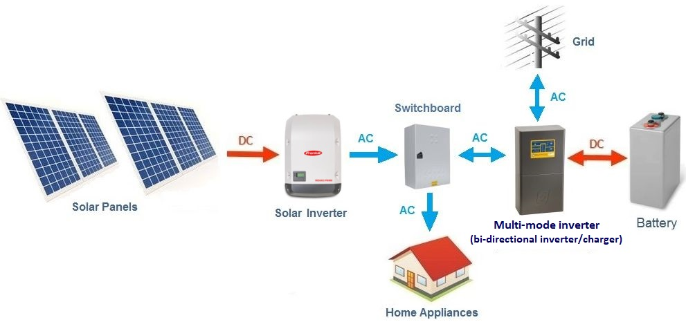 1 AC or DC Coupled Off-grid / Hybrid inverters \u2014 Clean Energy Reviews