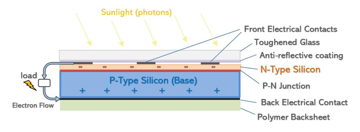 Solar Panel Construction \u2014 Clean Energy Reviews