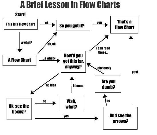 b define process flow chart