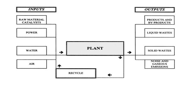 paper production process flow diagram