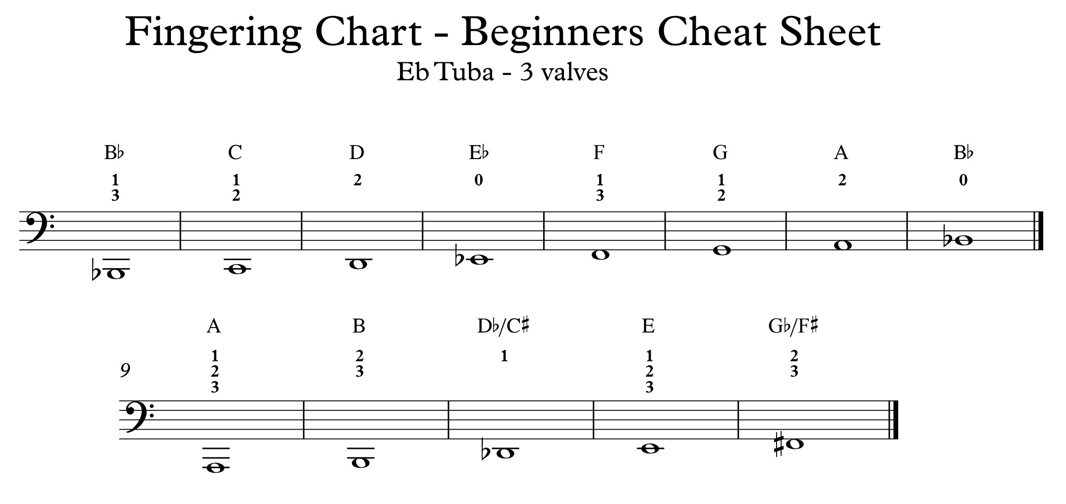 Fingering Charts \u2014 Northern Beaches Brass