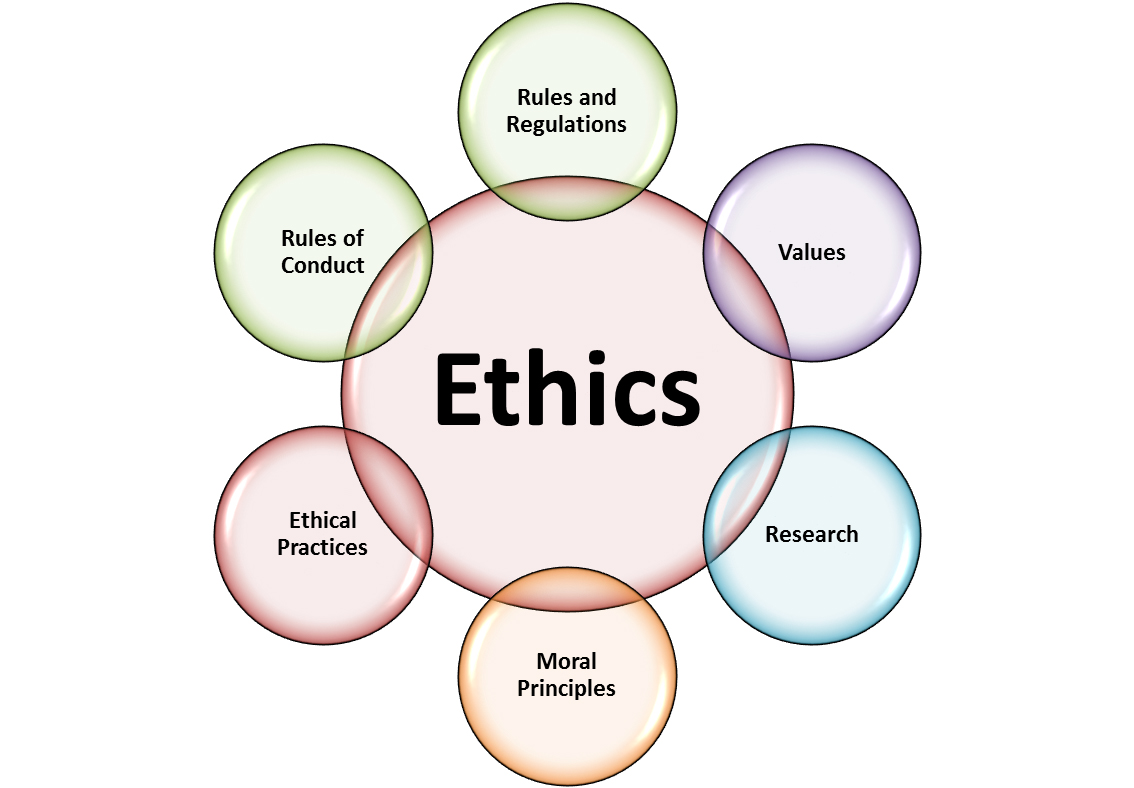 ORGL 610 Organizational Communication  Leadership Ethics