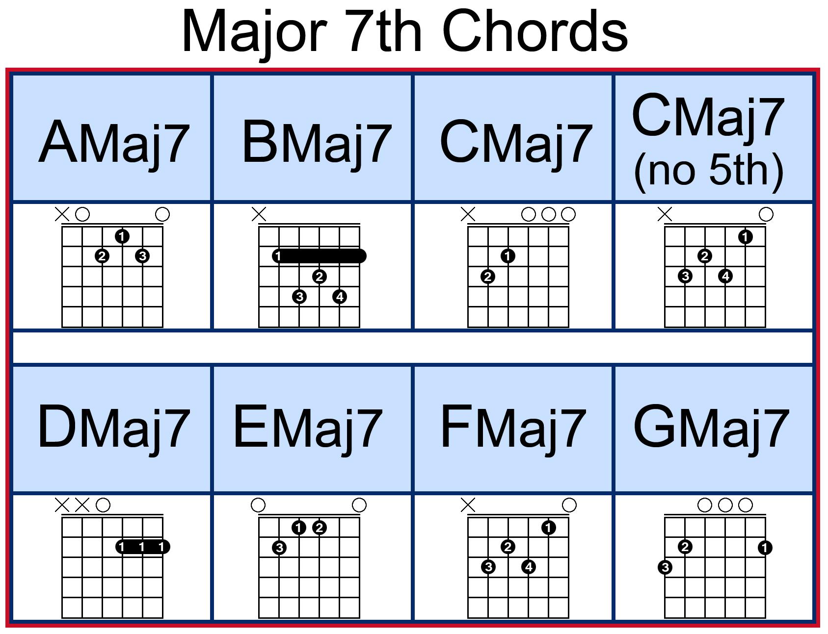Guitar Chord Cmaj7 Choice Image Basic Guitar Chords