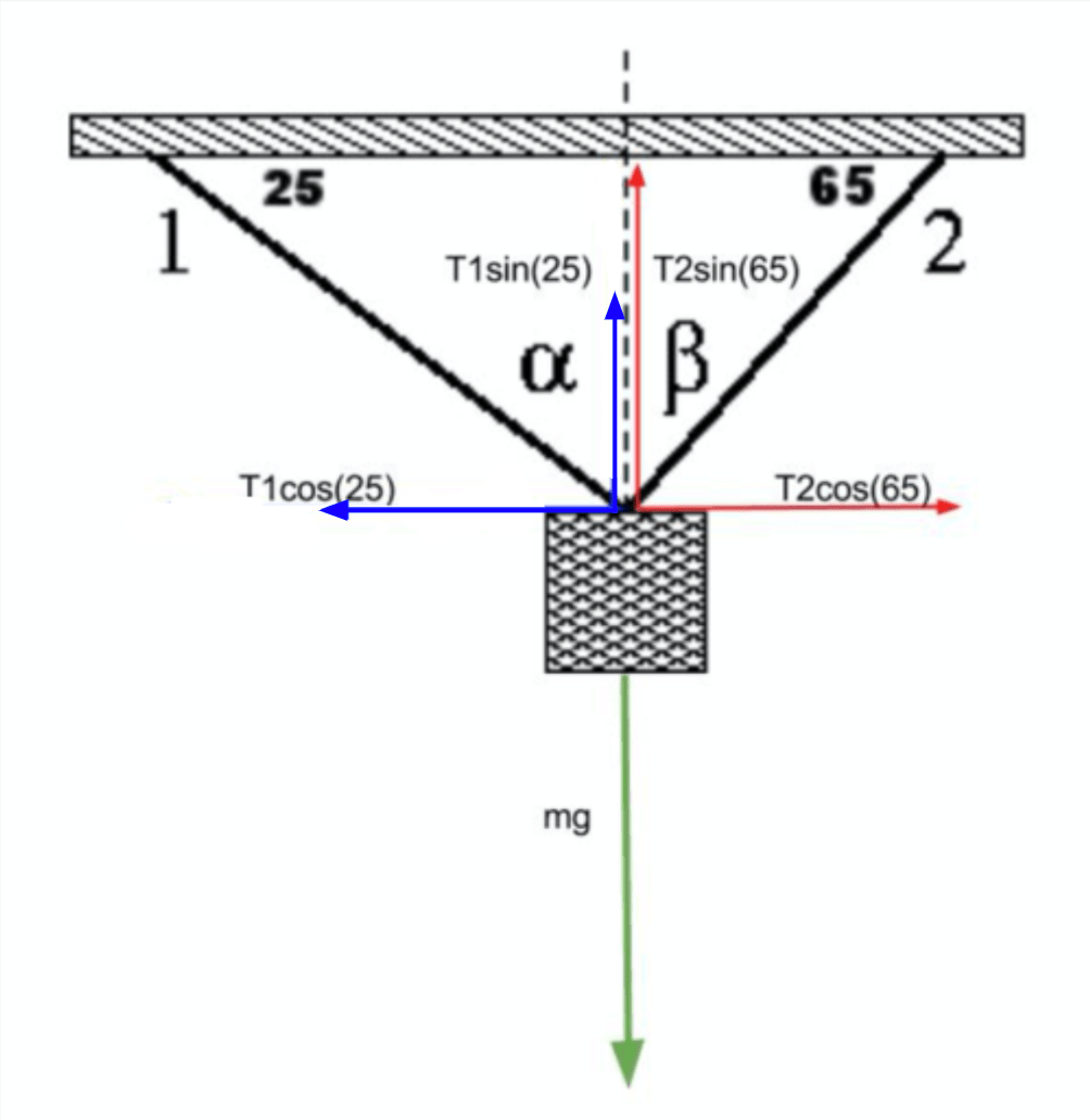 draw a body diagram and solve for the tensions in ropes a and b