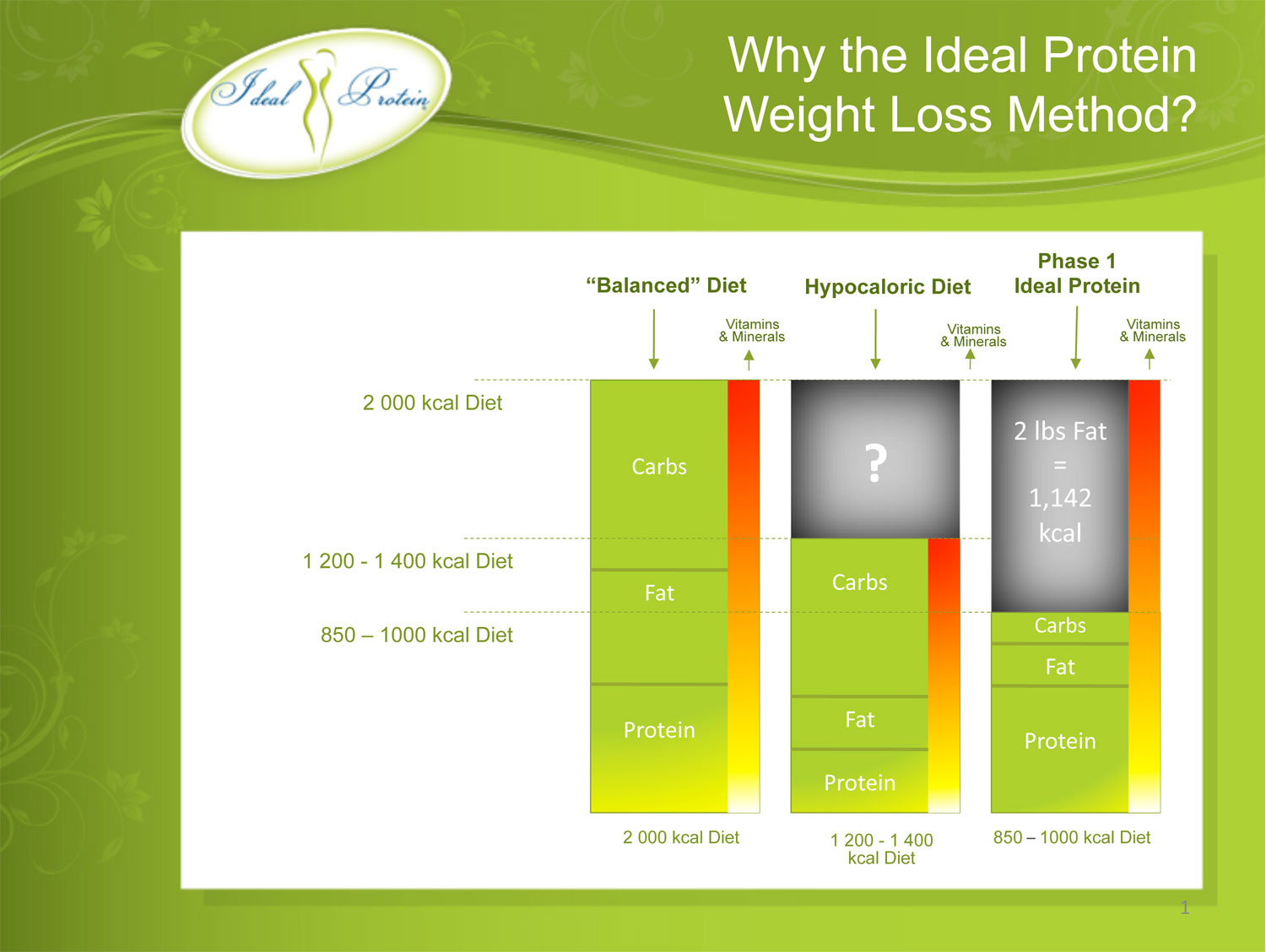 Ideal protein diet how much does it cost
