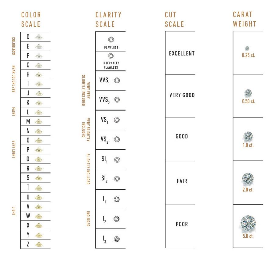 Diamond Clarity And Color Scale Colbro