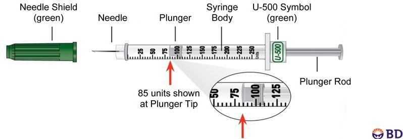 The Pharmacist\u0027s Guide to U-500 Insulin \u2014 tl;dr pharmacy