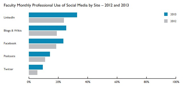 How Academics are Using Social Media \u2014 FromTheLabBench