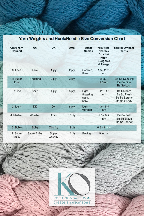 Yarn Weight, Knitting Needle and Crochet Hook Conversion Charts for