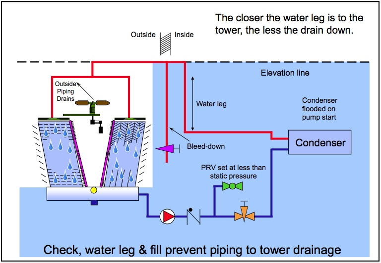 Cooling Tower and Condenser Water Design Part 8 Pump Suction and