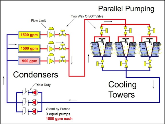 Cooling Tower and Condenser Water Design Part 6 Multiple Cooling