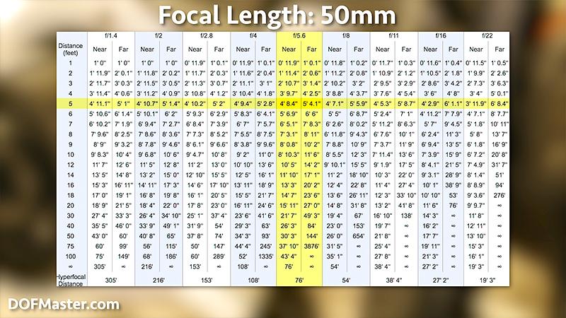 Hyperfocal Distance Focusing and Depth of Field Tricks \u2014 Pixel