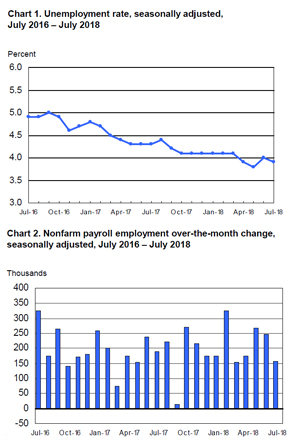 The Trevi Group - BLS Employment Situation Report - for July 2018