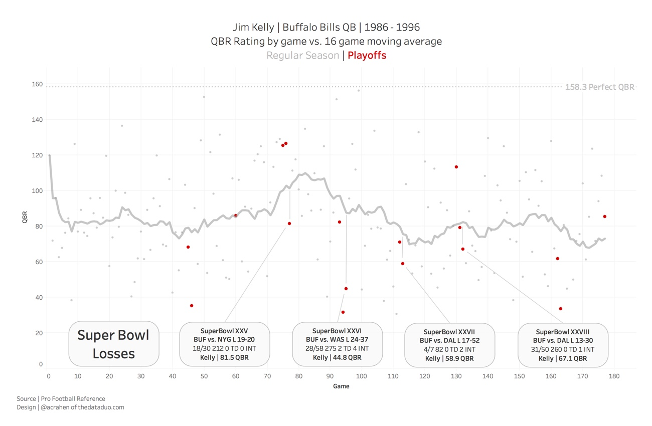 88 annotated line graphs \u2014 storytelling with data