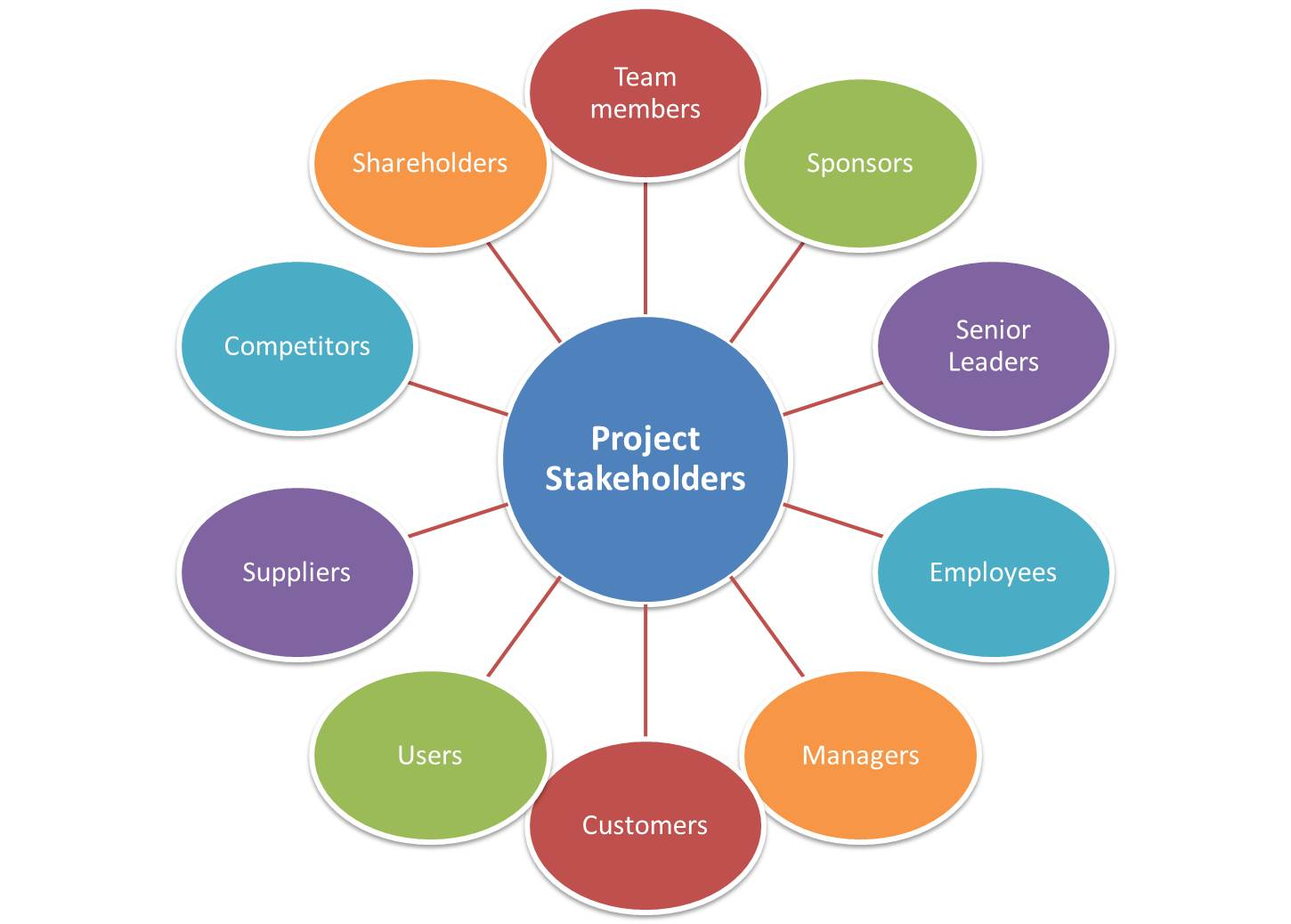 Identifying And Managing Project Stakeholders Listful Pm