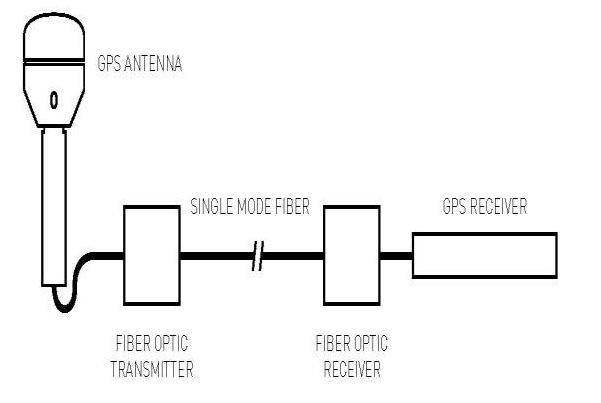 receivers including an embedded antenna and gps receiver circuits