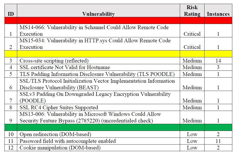Vulnerability Assessment Services Alpine Security - assessment report format