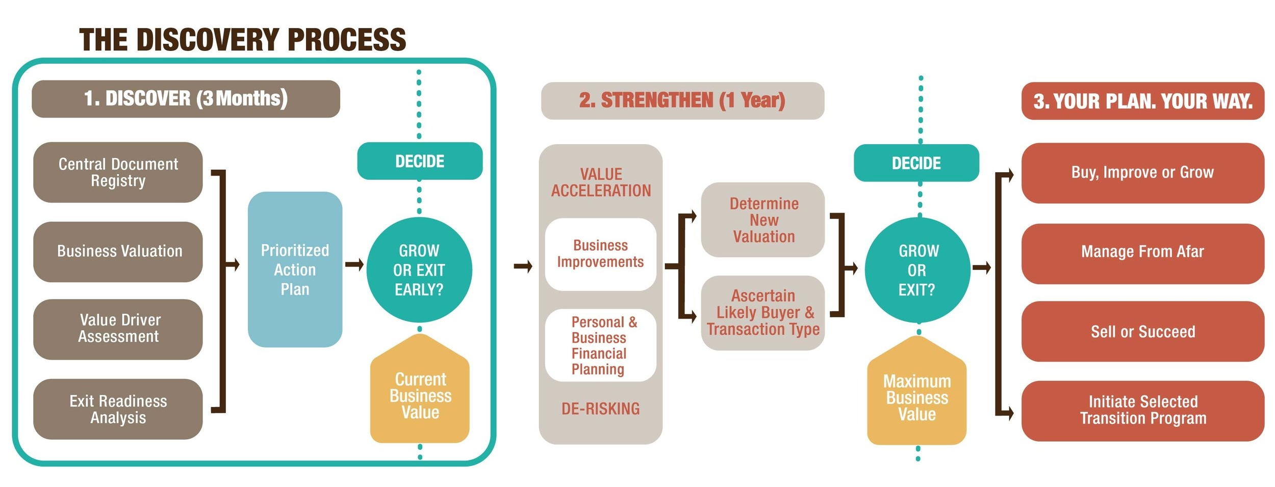 3-Step Value Enhancement Process \u2014 Strategic Succession by The John