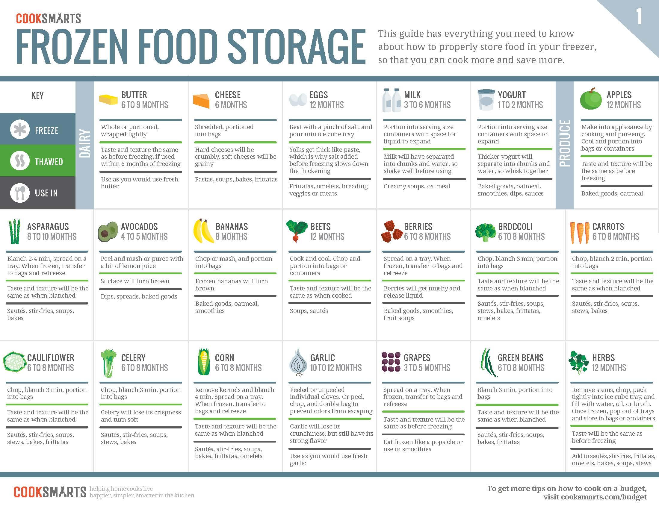 Food Storage Chart Food