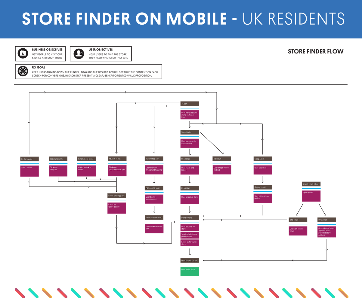 Store Finder Arcadia Store Finder Carly Dryhurst Smith