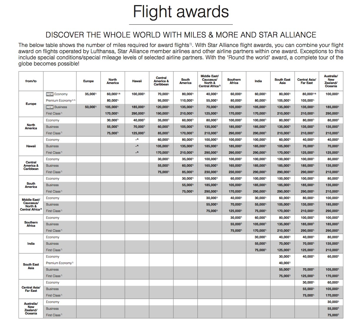 Miles And More Points Lufthansa Miles And More Reward Flying