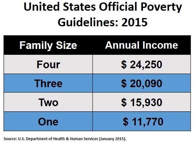 Poverty in Winston-Salem \u2014 povertythoughtforce