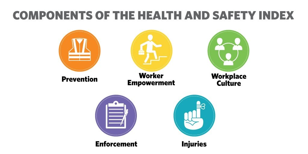 Indexing Ontario\u0027s Workplaces \u2013 Are they safe and healthy? \u2014 ECOH