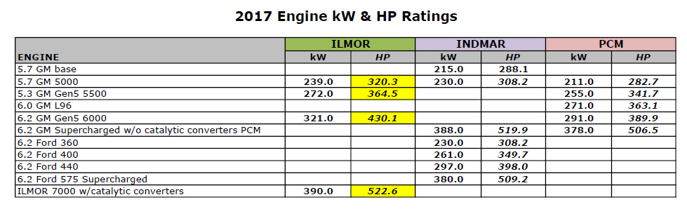 Misleading Engine Performance Specifications in Inboard Boats