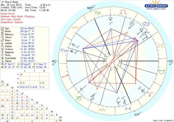 Prince George of Cambridge\u0027s birth chart revealed \u2014 Xandra Astrology