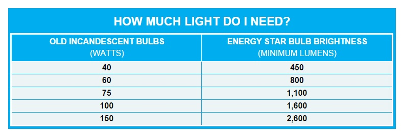 LED Brightness (Lumens vs Watts) - Buyers Guide \u2014 1000Bulbs Blog