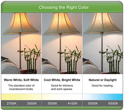 LED Color Temperature - Buyers Guide \u2014 1000Bulbs Blog