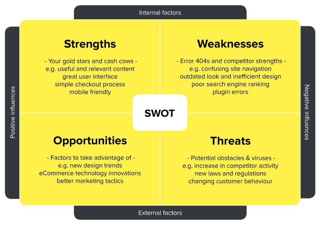 SWOT Matrix- The Secret Weapon for Any Marketing Plan \u2014