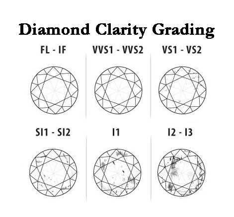 Diamond Info \u2014 Charles Frederick Jewelers