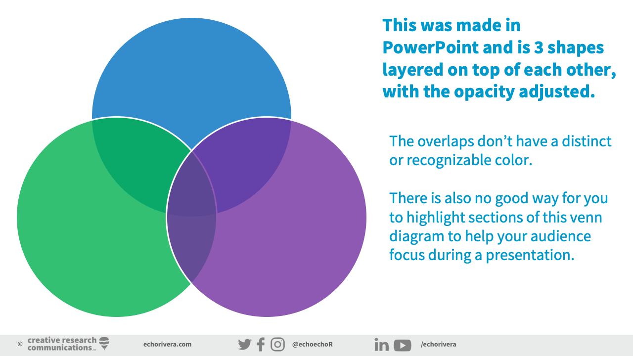 The secret to presenting Venn diagrams effectively \u2014 Welcome