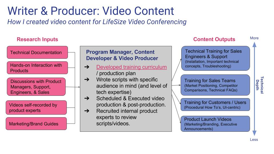 Sarah Eshelman Training Curriculum  Writing - Seattle Freelance - how to develop a sales training plan