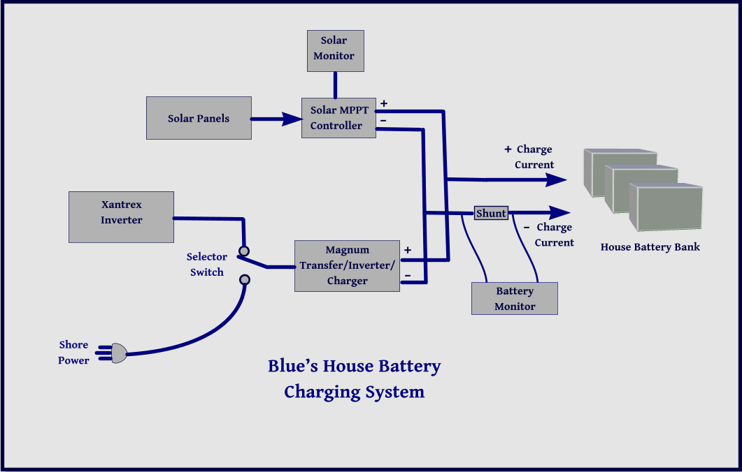 Blue View \u2013 Blue\u0027s Electrical System, Part 3 \u2014 Just a Little Further