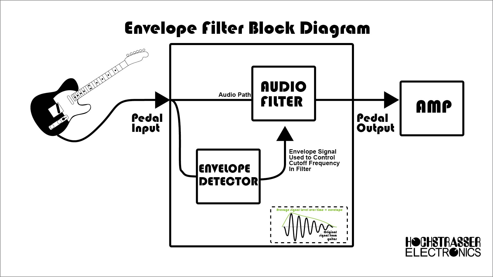 An Introduction to Envelope Filters Hochstrasser Electronics
