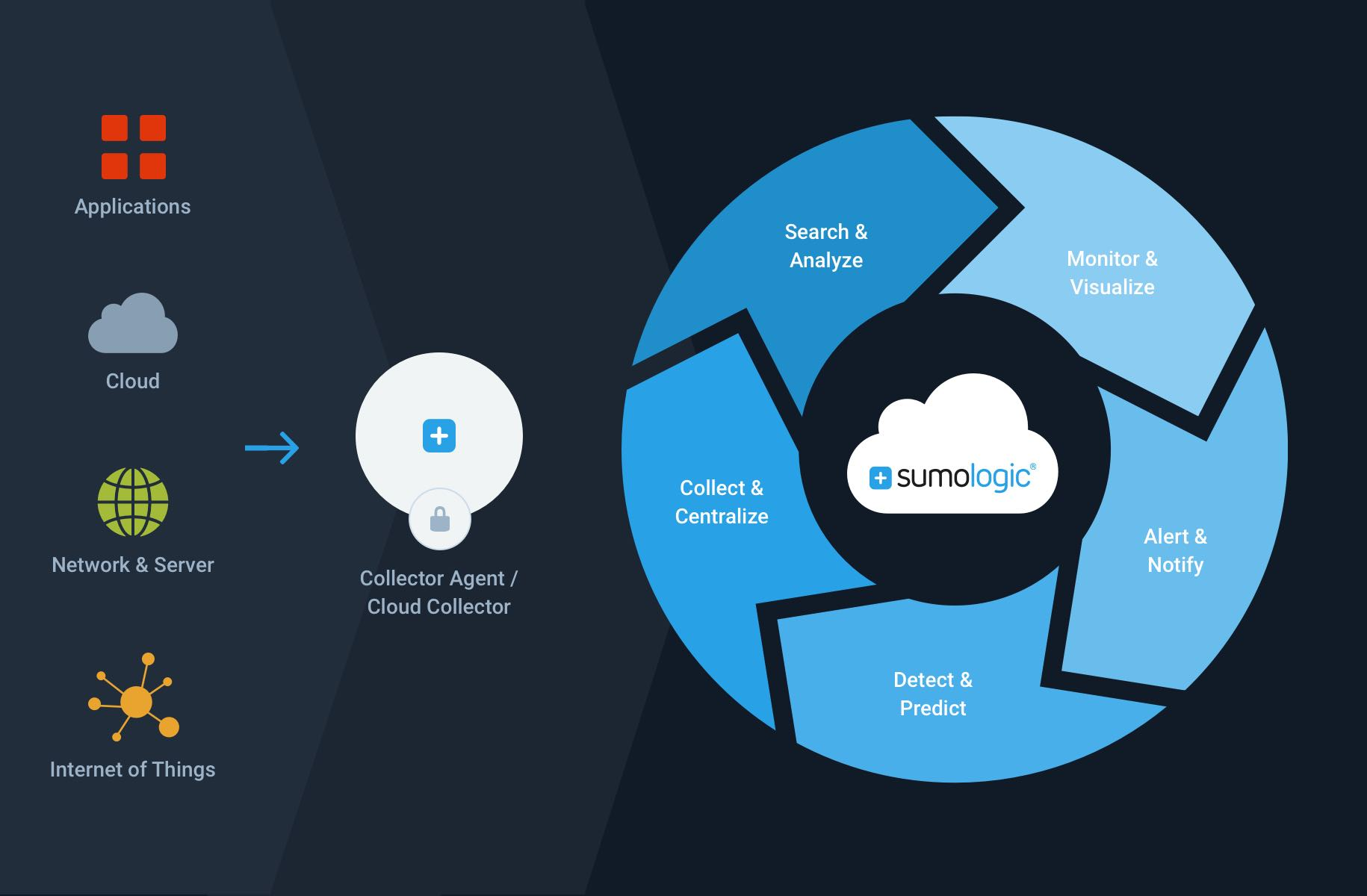 Beeso IT partner with Sumo Logic \u2014 Beeso IT