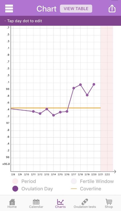 Why Basal Body Temperature (BBT) for Ovulation Prediction? \u2014 PreMom Blog