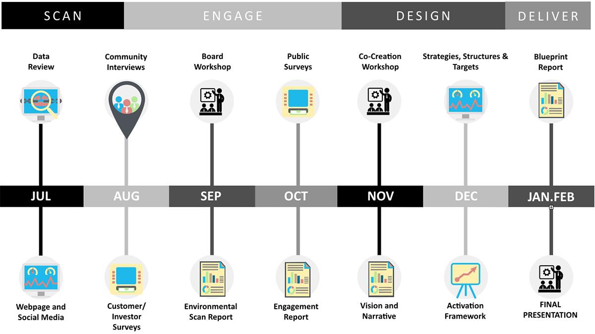 Project Timeline \u2014 Blueprint Salt Lake