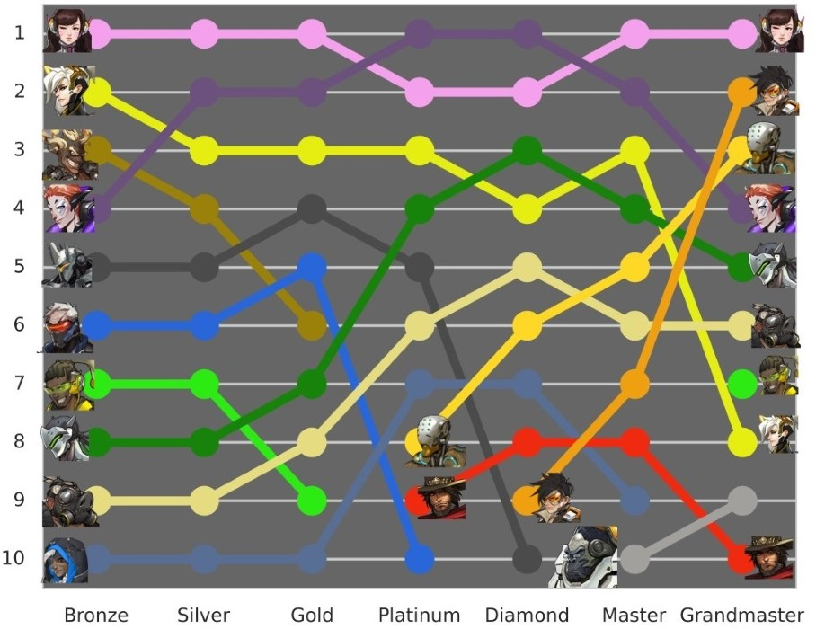 Overwatch most played heroes by competitive tier - season 9