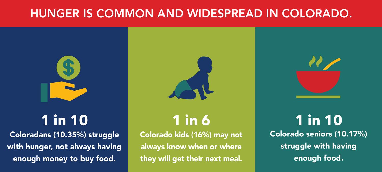 Colorado Blueprint to End Hunger - fresh blueprint travel agency