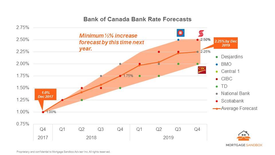 Interest Rate Forecast \u2014 Mortgage Sandbox