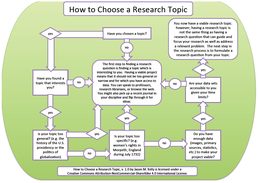 Flowchart: How to Find a Research Topic — Jason M. Kelly